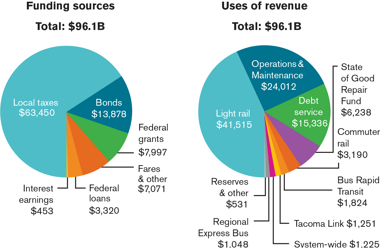 Image of sources and uses of Sound Transit revenue