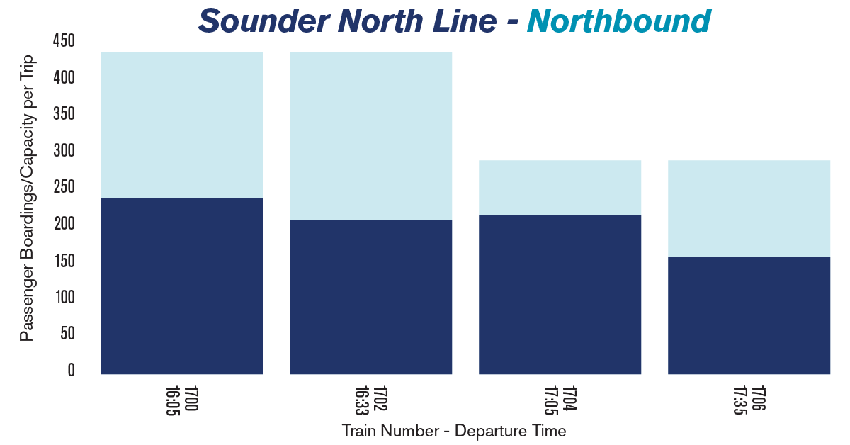 Chart showing the average passenger loads on Sounder trains heading north to Everett in the afternoon.
