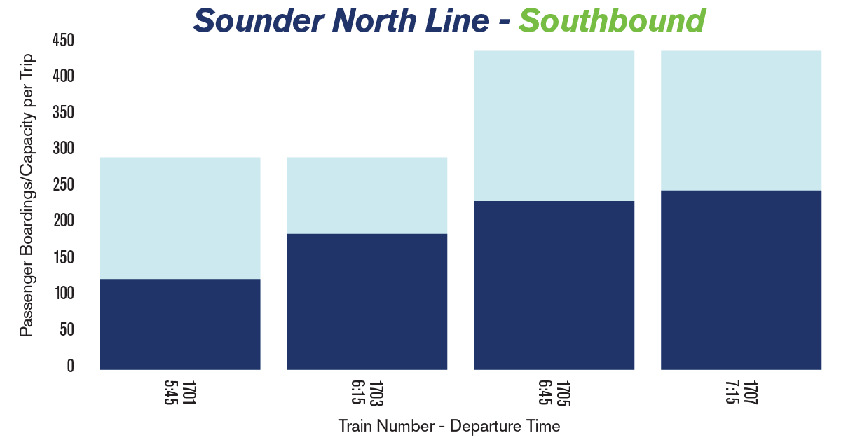 Chart showing the average passenger loads on Sounder trains heading south from Everett in the morning
