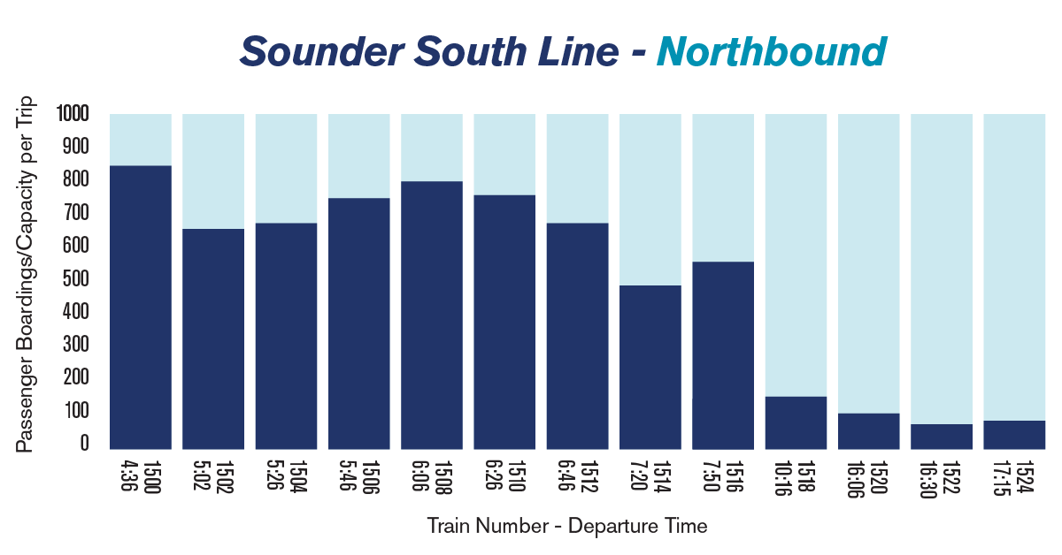 Chart showing the average passenger loads on Sounder trains heading to Seattle in the morning from Tacoma/Lakewood