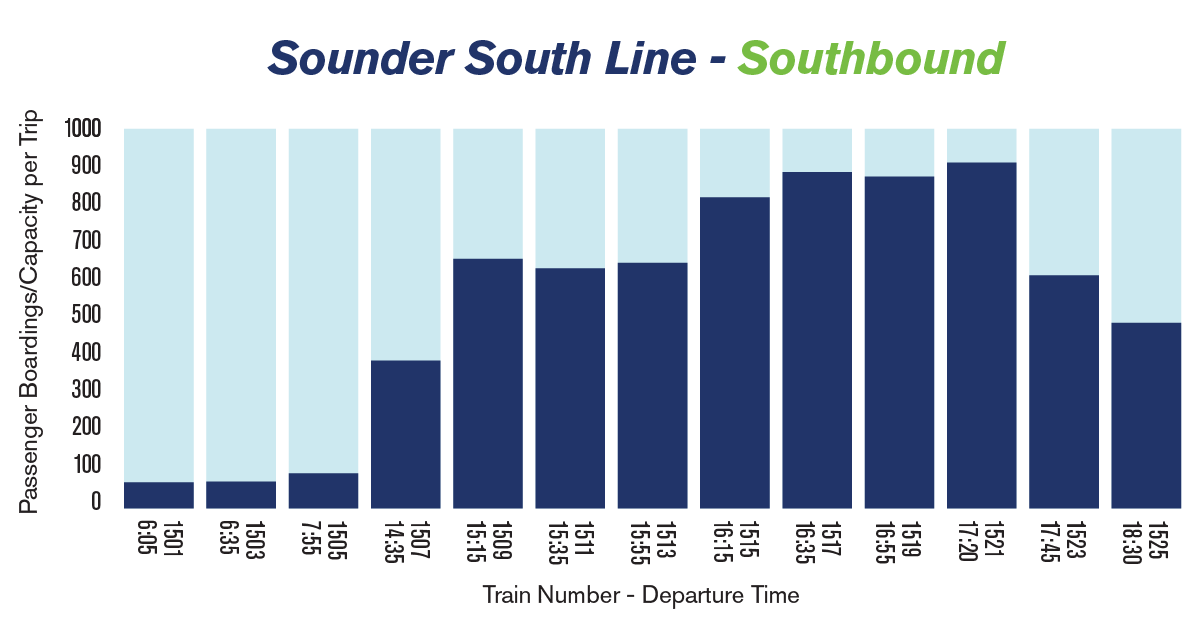 Chart showing the average passenger loads on Sounder trains heading South from Seattle to Tacoma/Lakewood