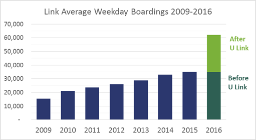 Bar chart graphic shows Link Light Rail average weekday boardings from 2009 to 2016.