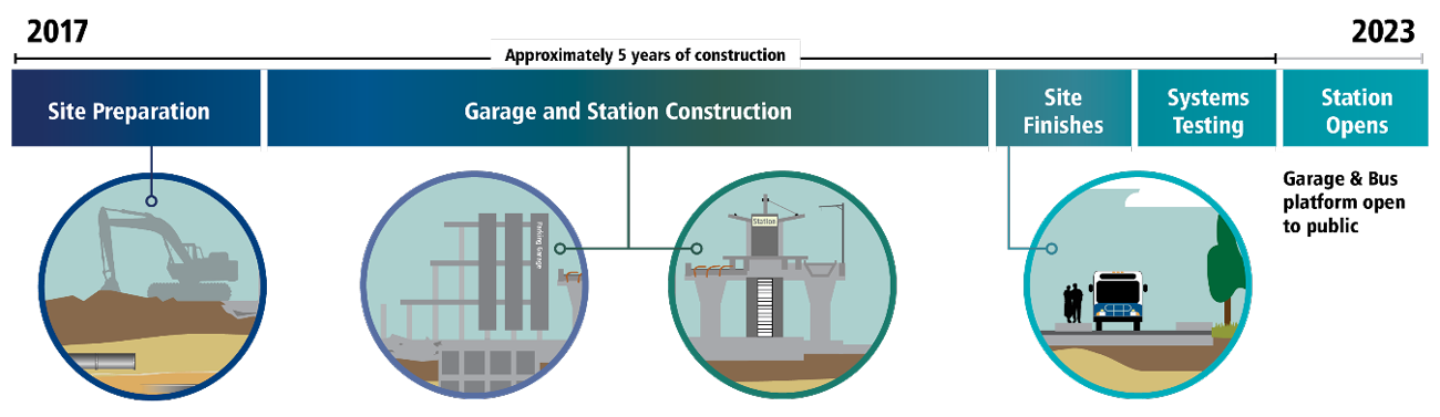 Construction stages graphic for South Bellevue Park and Ride.